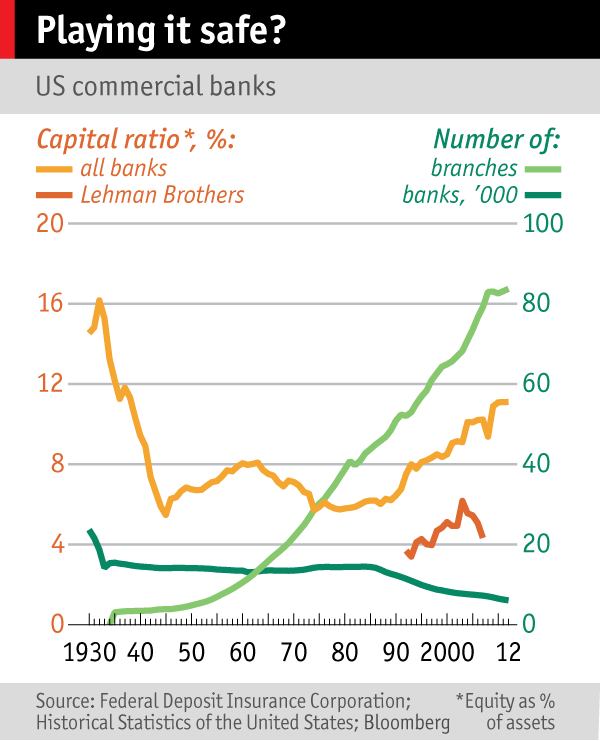 Chart showing the number of banks and banks' credit ratios, 1930-2012