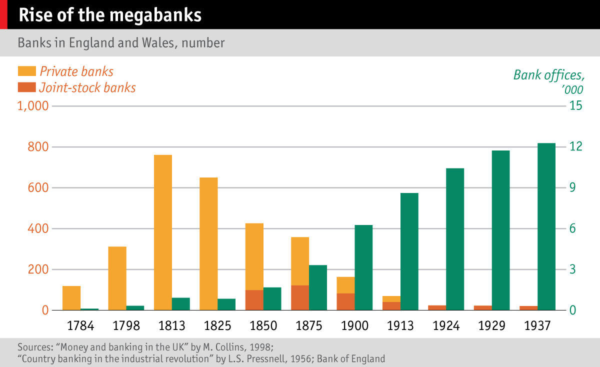 Chart showing the falling number of banks in England and Wales, 1784-1937