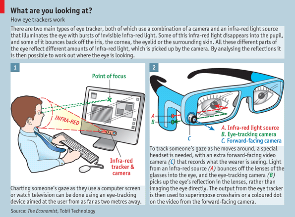 Eye Tracking The Eyes Have It The Economist