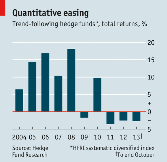 "Quant"" hedge funds: Computer says no 