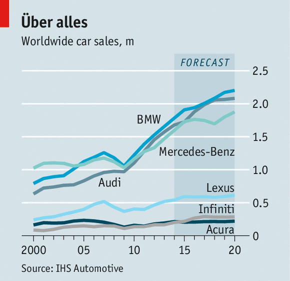 Japanese Luxury Cars The Limits To Infiniti The Economist