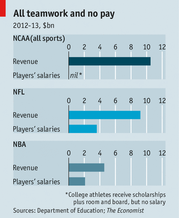 salary debate of professional football players essay Why college athletes should be paid $534 million the combined salary of the top 15 paid coaches in division 1 college football, $0 the combined salary of all student-athletes.