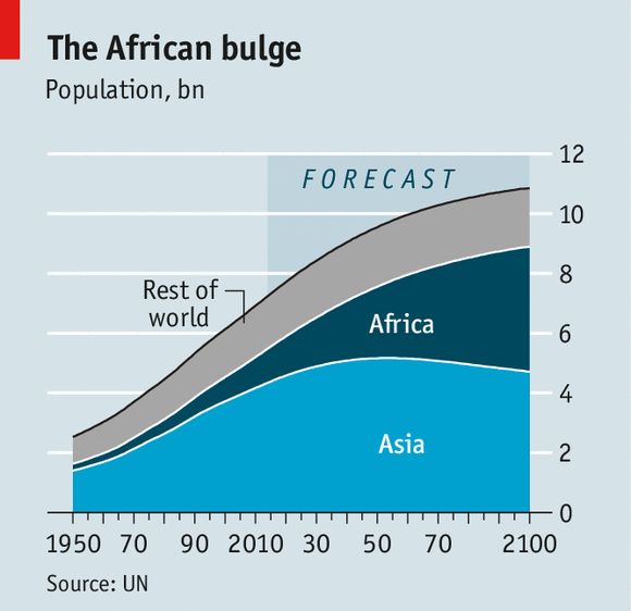 news middle east africa century almost half worlds children african