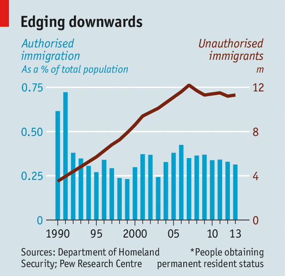 immigration in the us essays