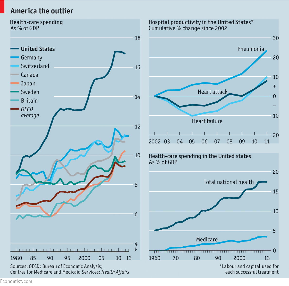 Health policy (1): Will Obamacare cut costs?   The Economist