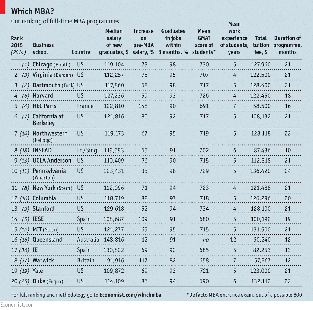 the world s best mba programmes which mba the economist this is the 13th time we have published the ranking each year we ask students why they decided to take an mba our ranking weights data according to what