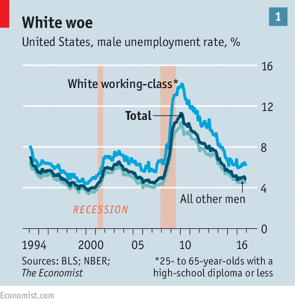 The forgotten-men index: Tracking the fortunes of the white ...