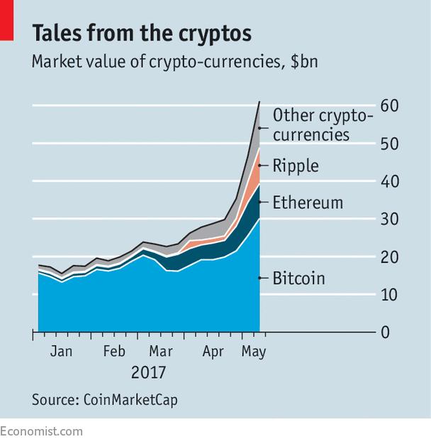 Top 30 Crypto-Valuutan Markkinoilla Aktivoinnit Vuonna