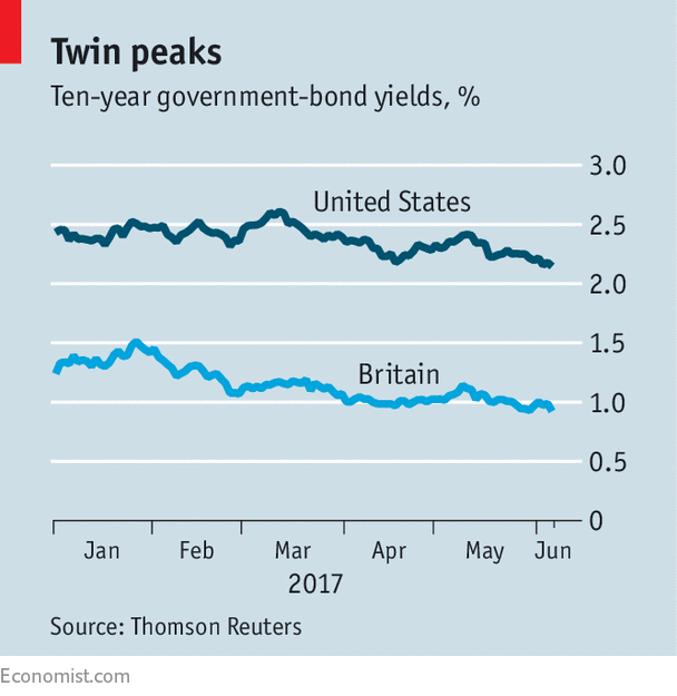 Why government-bond yields have been falling again