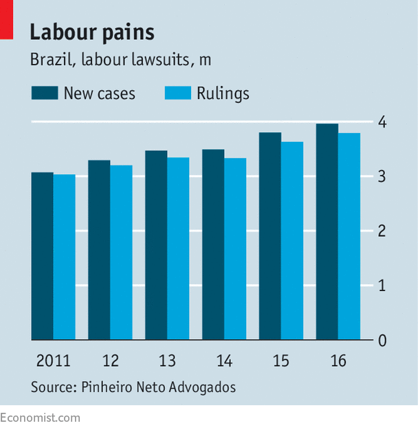 An overhaul of Brazilian labour law should spur job creation
