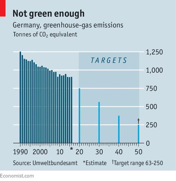 Germany is missing its emissions targets