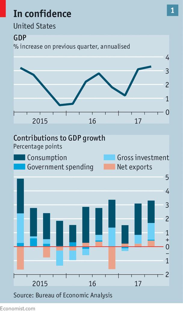 Will America S Economy Overheat In 2018 The Economist