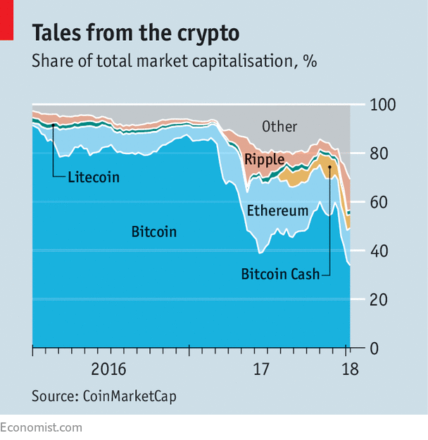Bitcoin is no longer the only game in crypto-currency town