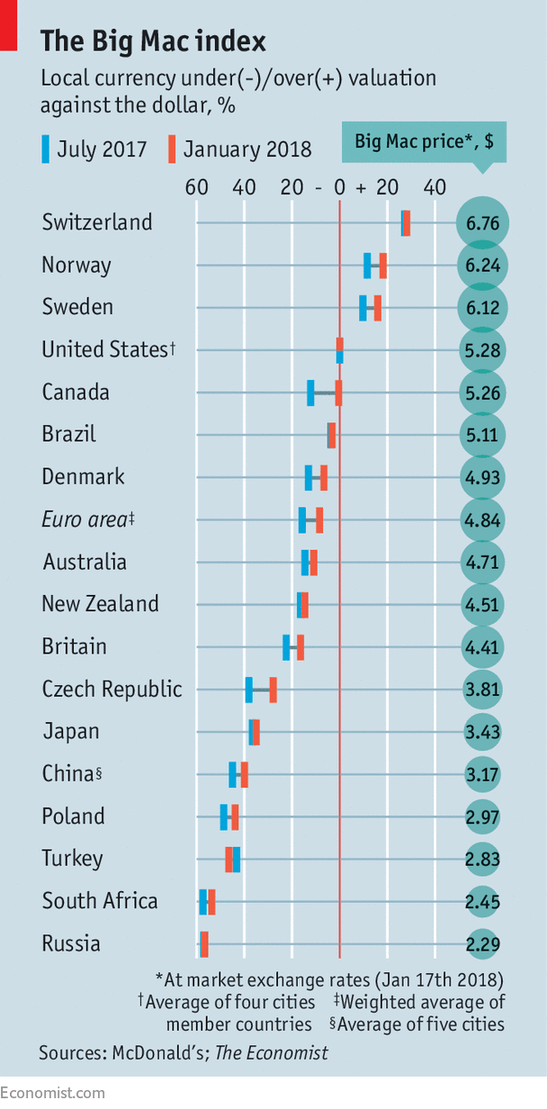 Our Big Mac index shows fundamentals now matter more in currency markets