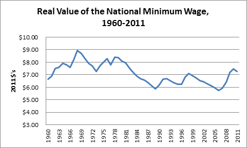 effects of increasing minimum wage on united states economy The effects of a minimum wage law  the first minimum wage law in the united states was used in massachusetts in  effects of increasing minimum wage.