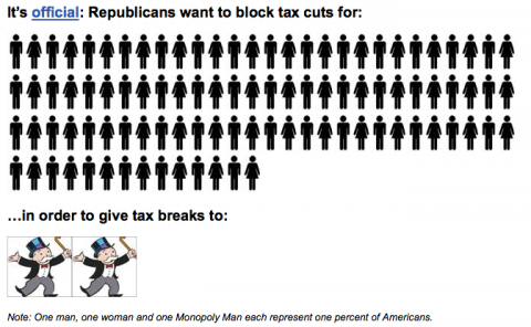 Senate Democrat tax cut graphic