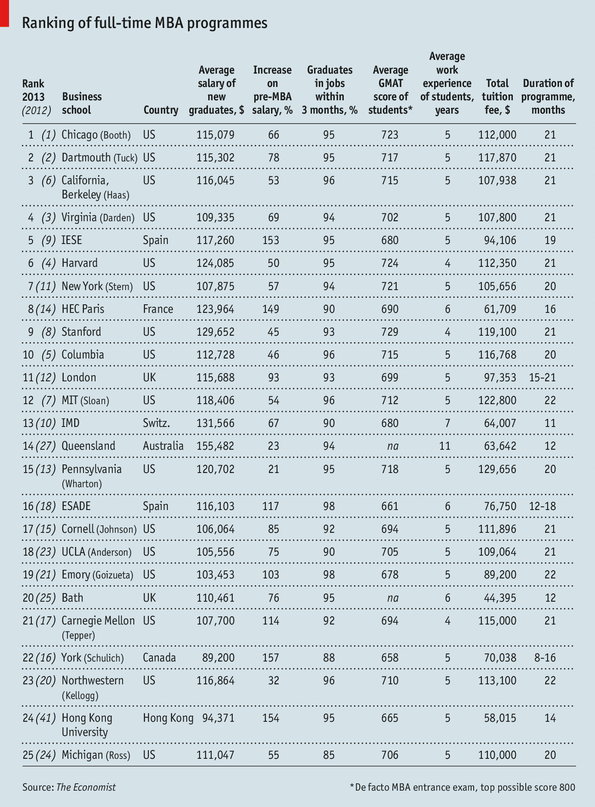 Which MBA?, 2013