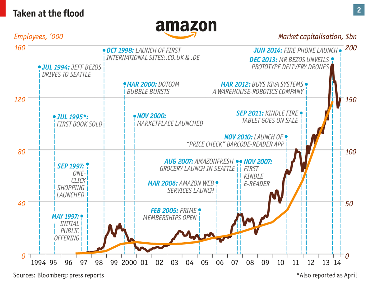 Relentless amazon the companys ascent has left a trail of enemies and sceptics including competitors crushedor forced to sell out to amazonby its ruthless pricing nvjuhfo Gallery