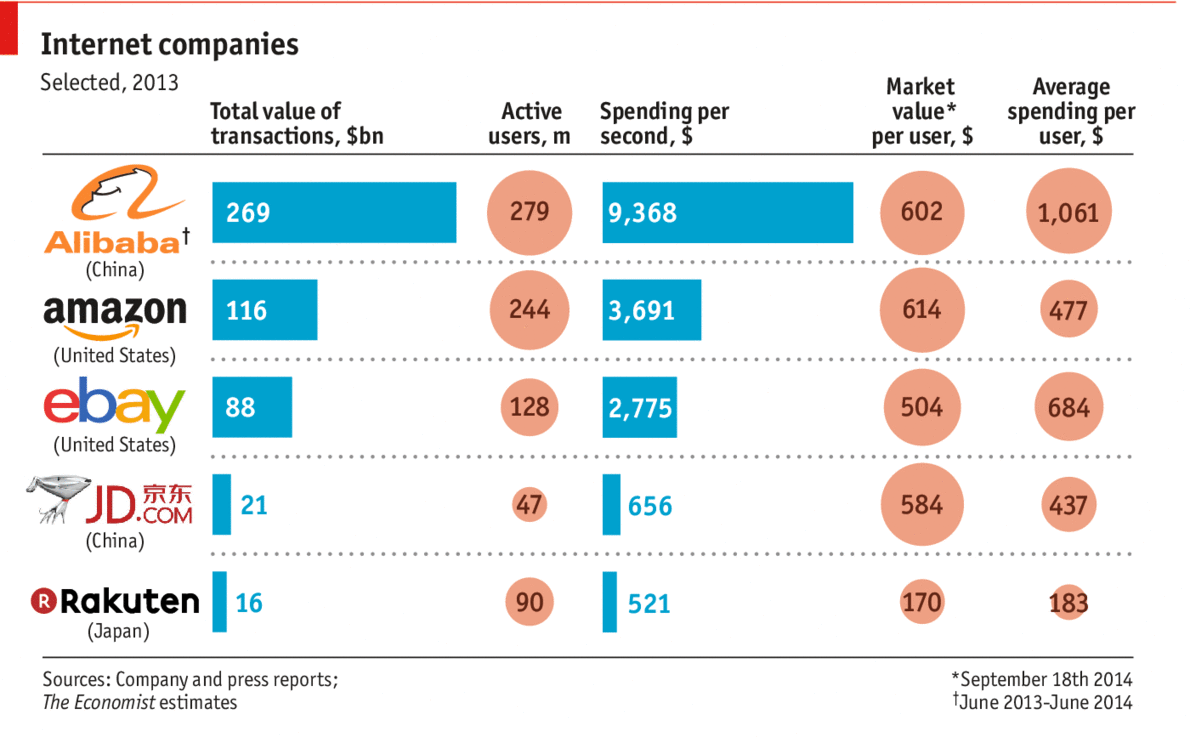 How Alibaba measures up - Internet IPOs