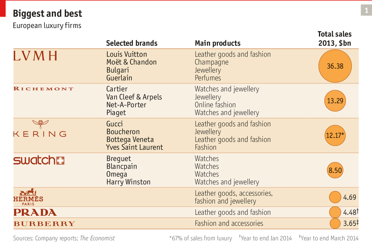 The Business Case Beauty And The Beasts The Economist