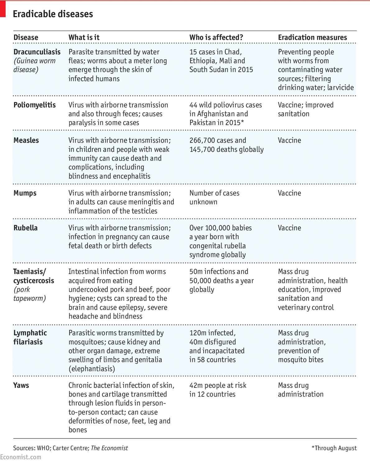 what makes a disease eradicable - the economist explains