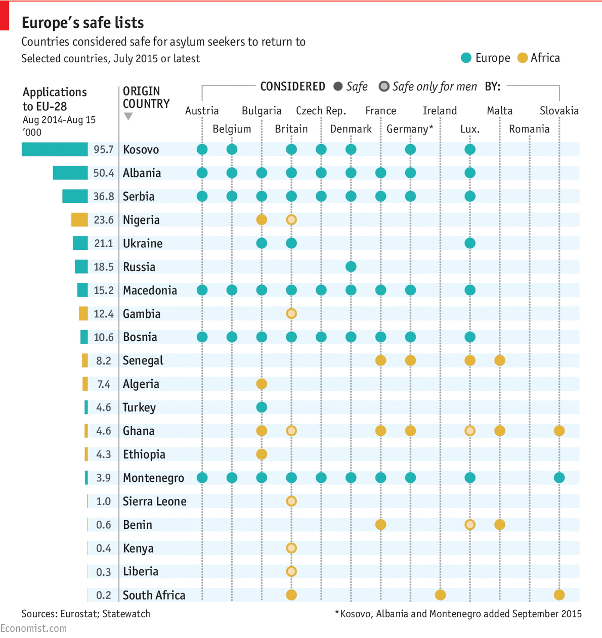 asylum applications and europe's safe country lists - daily chart