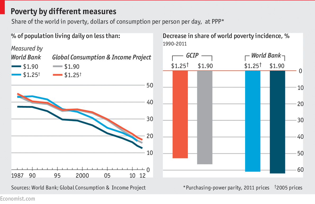 The Tricky Work Of Measuring Falling Global Poverty Poor Statistics - Poverty in the world 2015