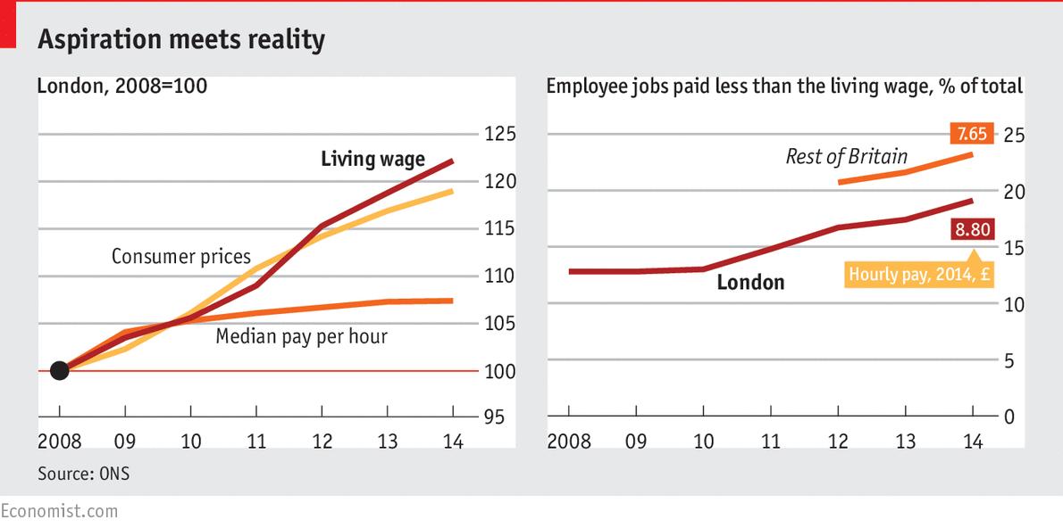 binding minimum wage
