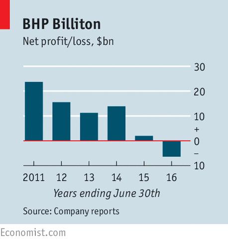bhp billitin report