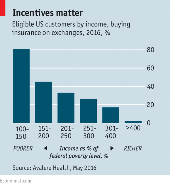 Encumbered exchange - The Affordable Care Act
