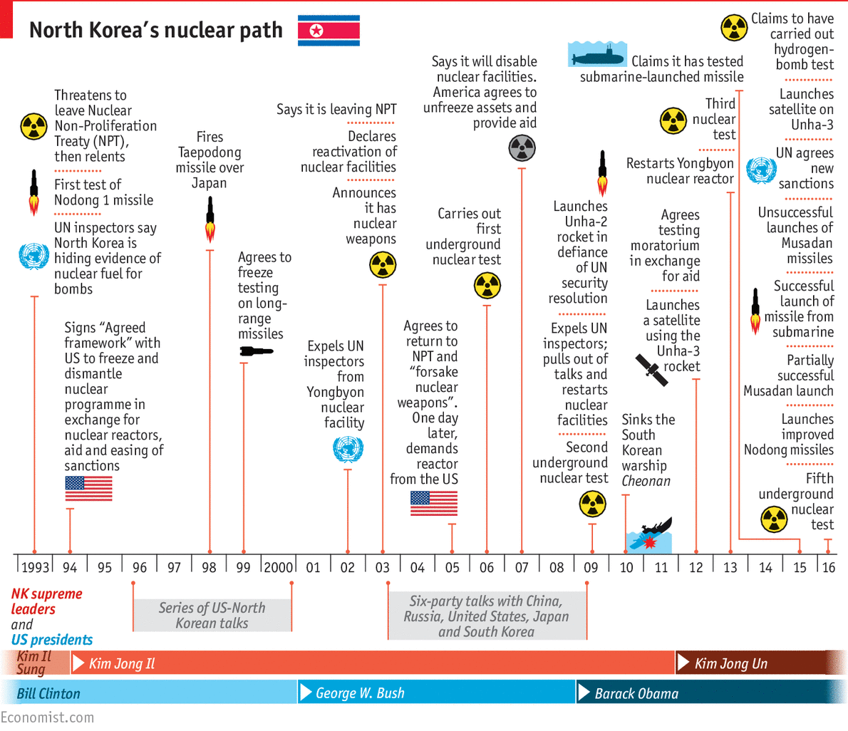 U.S. Nuclear Weapons and History