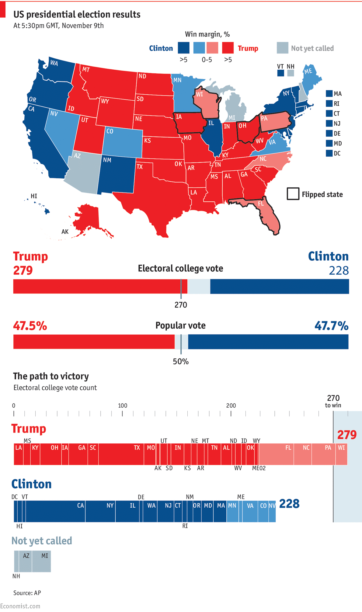 How Donald Trump won the election Daily chart
