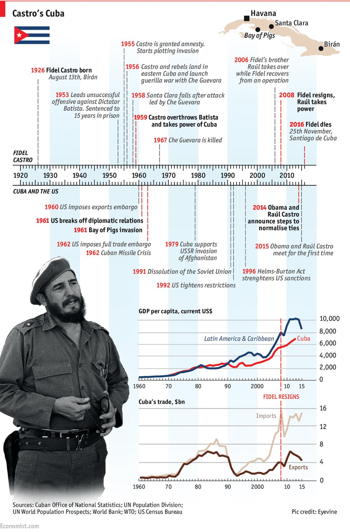 Fidel Castro 1926 2016 Timeline
