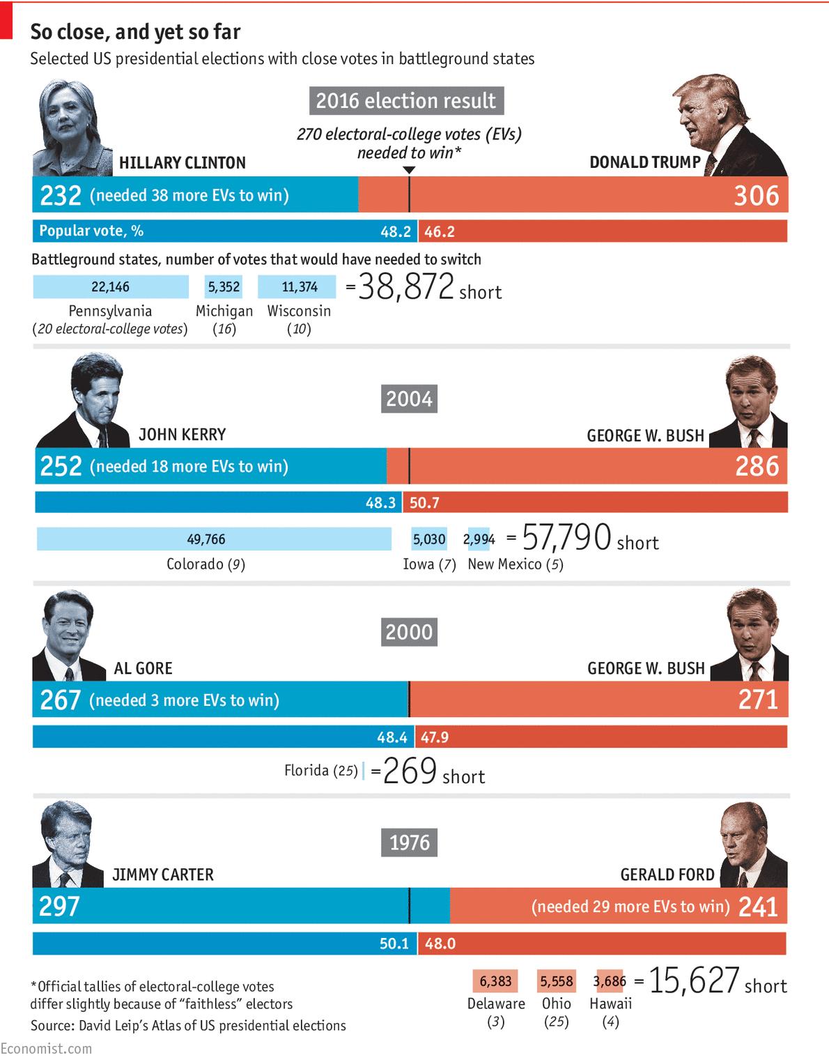 America's electoral college and the popular vote