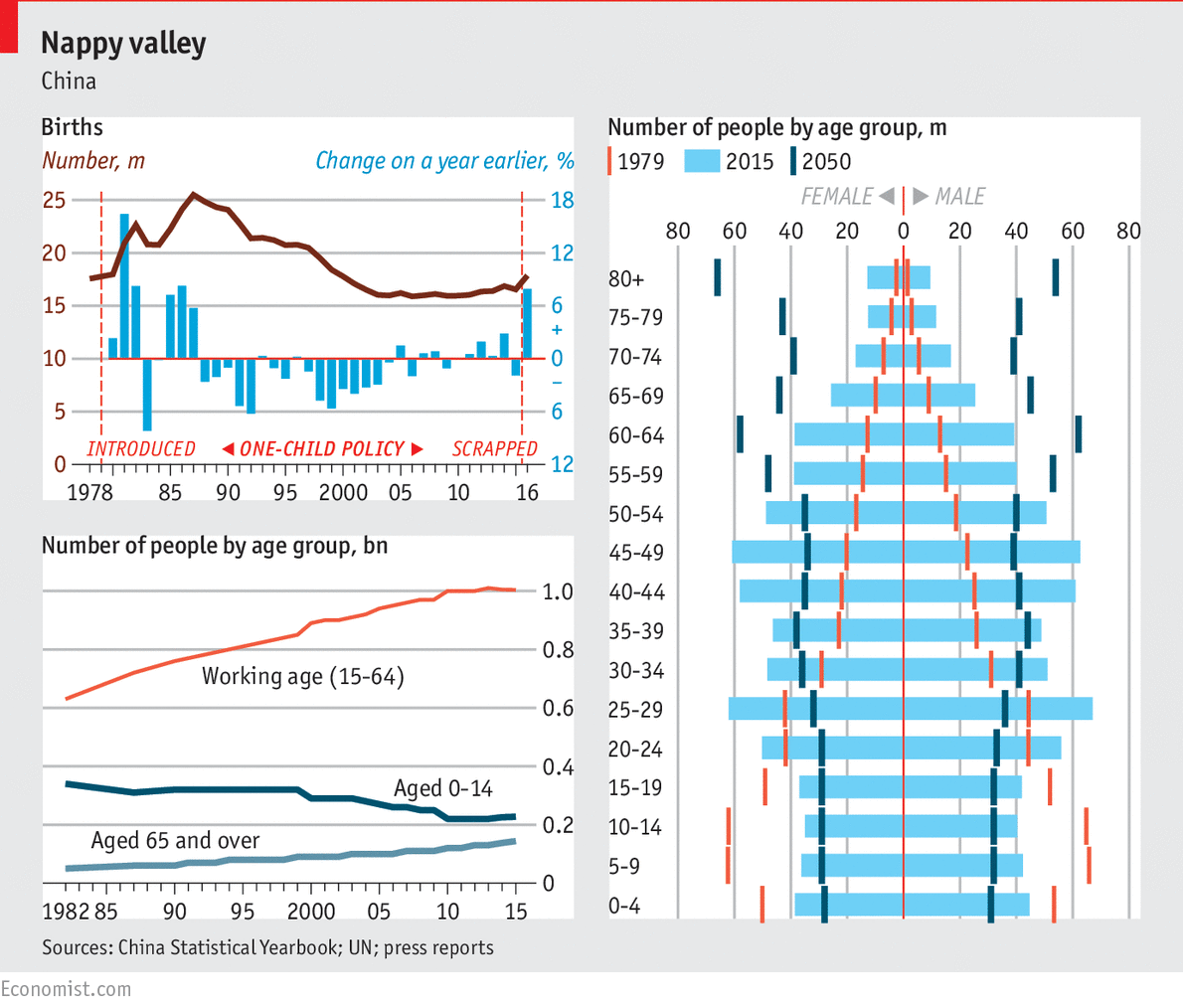 Chinas spike in births will not alleviate its ageing problem graphic detail nvjuhfo Image collections