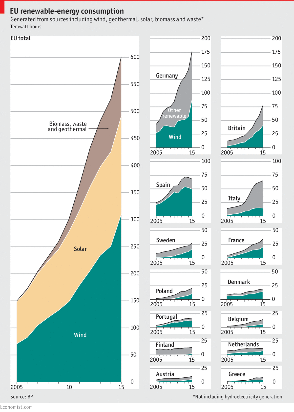 Daily Chart When The Wind Blows The Economist