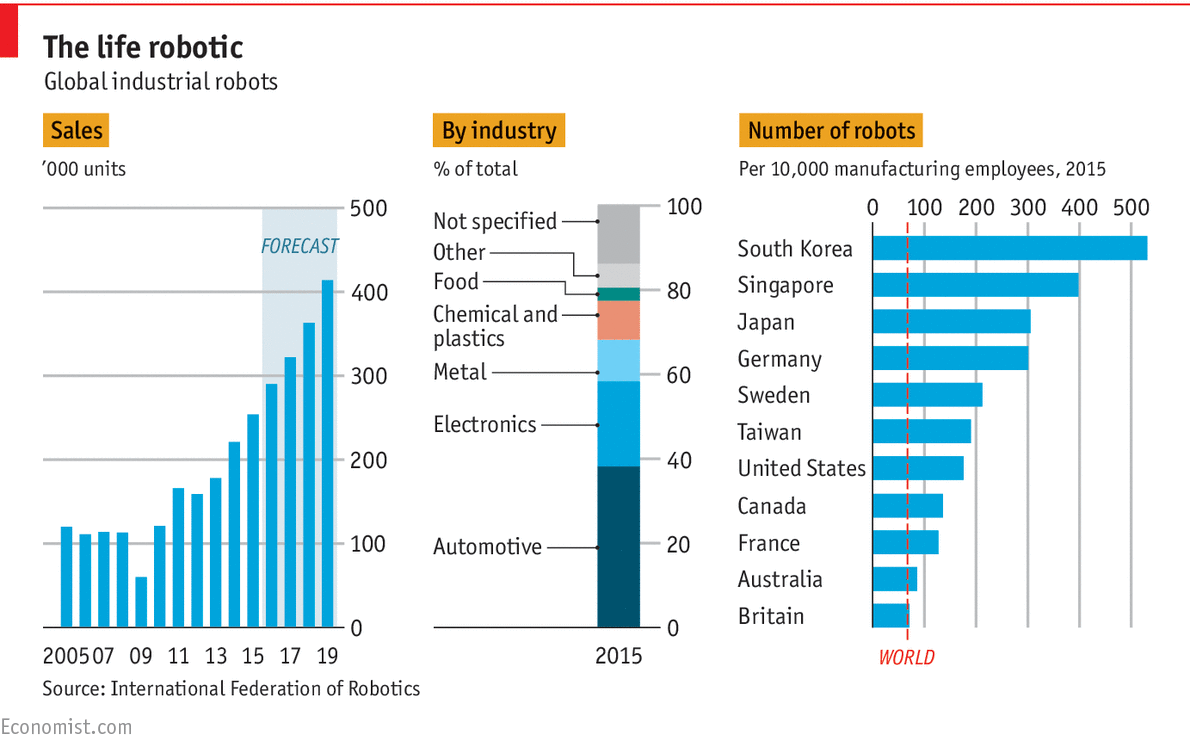 Daily Chart The Growth Of Industrial Robots The Economist
