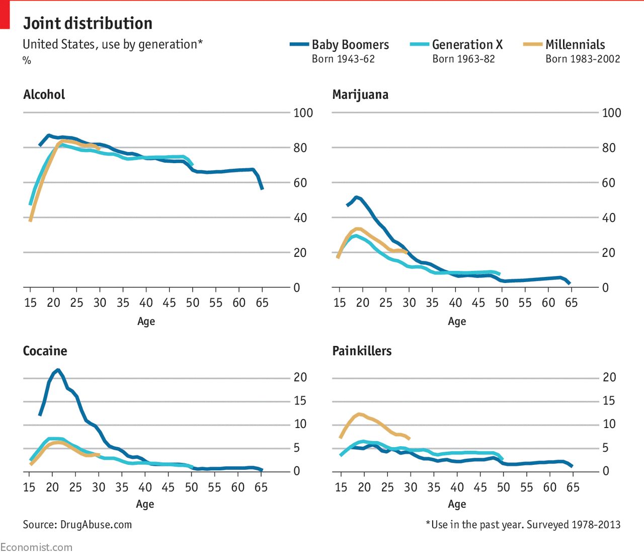 Millennials are less keen than previous generations on illicit drugs