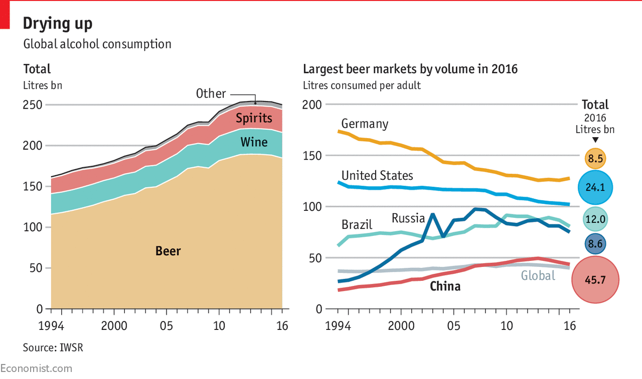 Around The World Beer Consumption Is Falling Daily Chart
