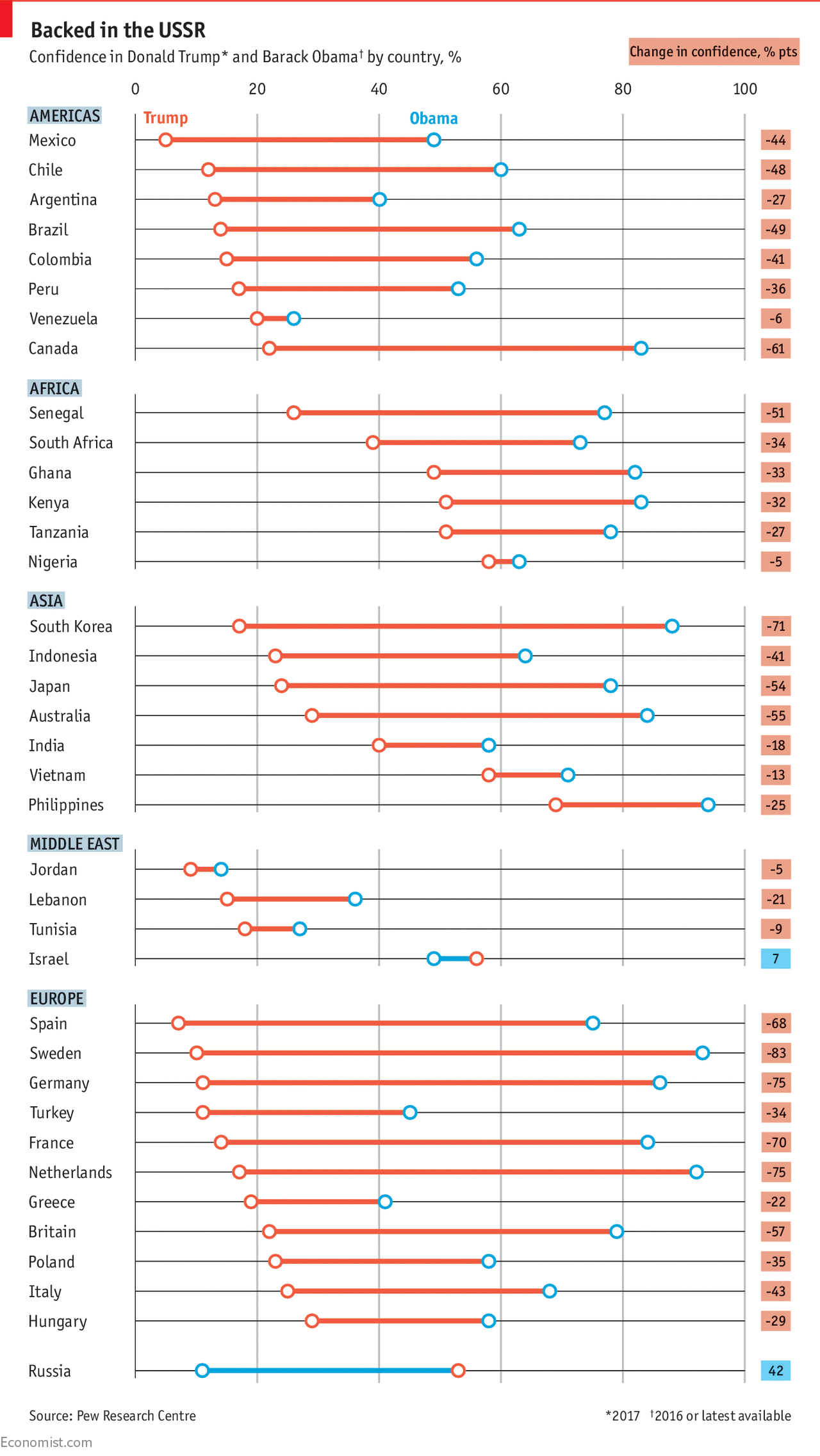 America's global standing plummets under Donald Trump