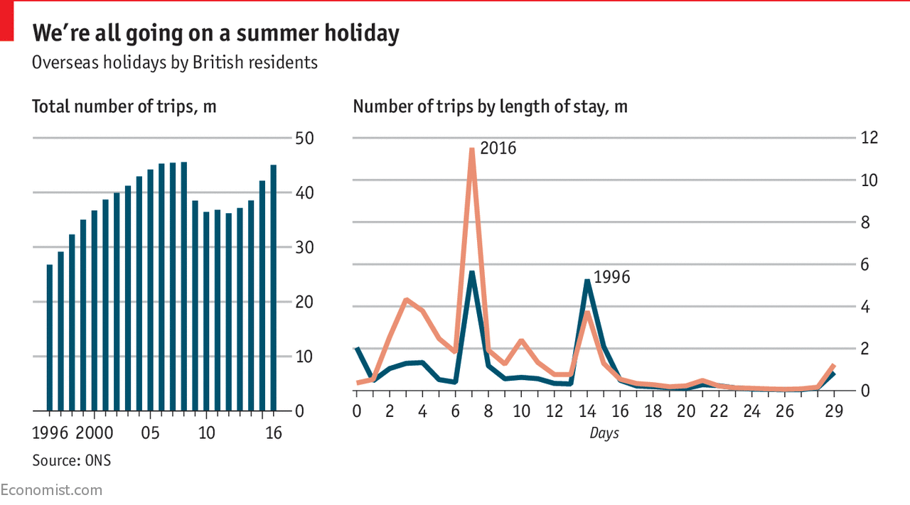 Where Britons Go On Holiday Daily Chart