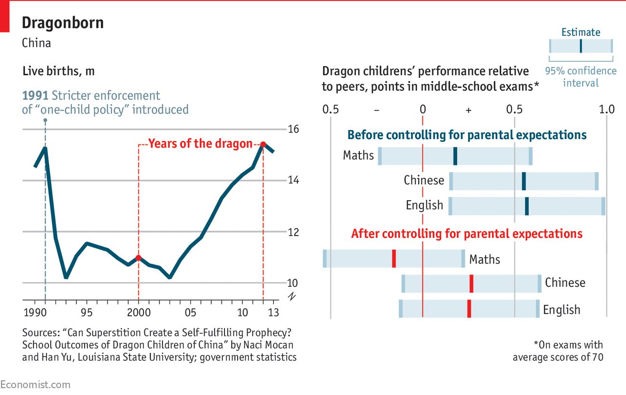 Why chinese children born in years of the dragon are more successful graphic detail geenschuldenfo Choice Image