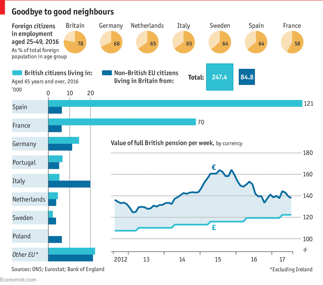 Britain reaps outsize benefits from the EU's free movement