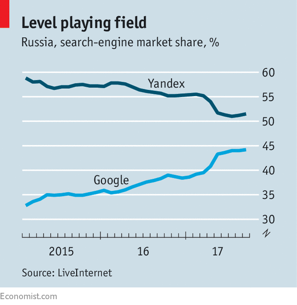 Another giant of internet search: Yandex, Russia's biggest