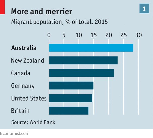 Increase in asian immigration australia