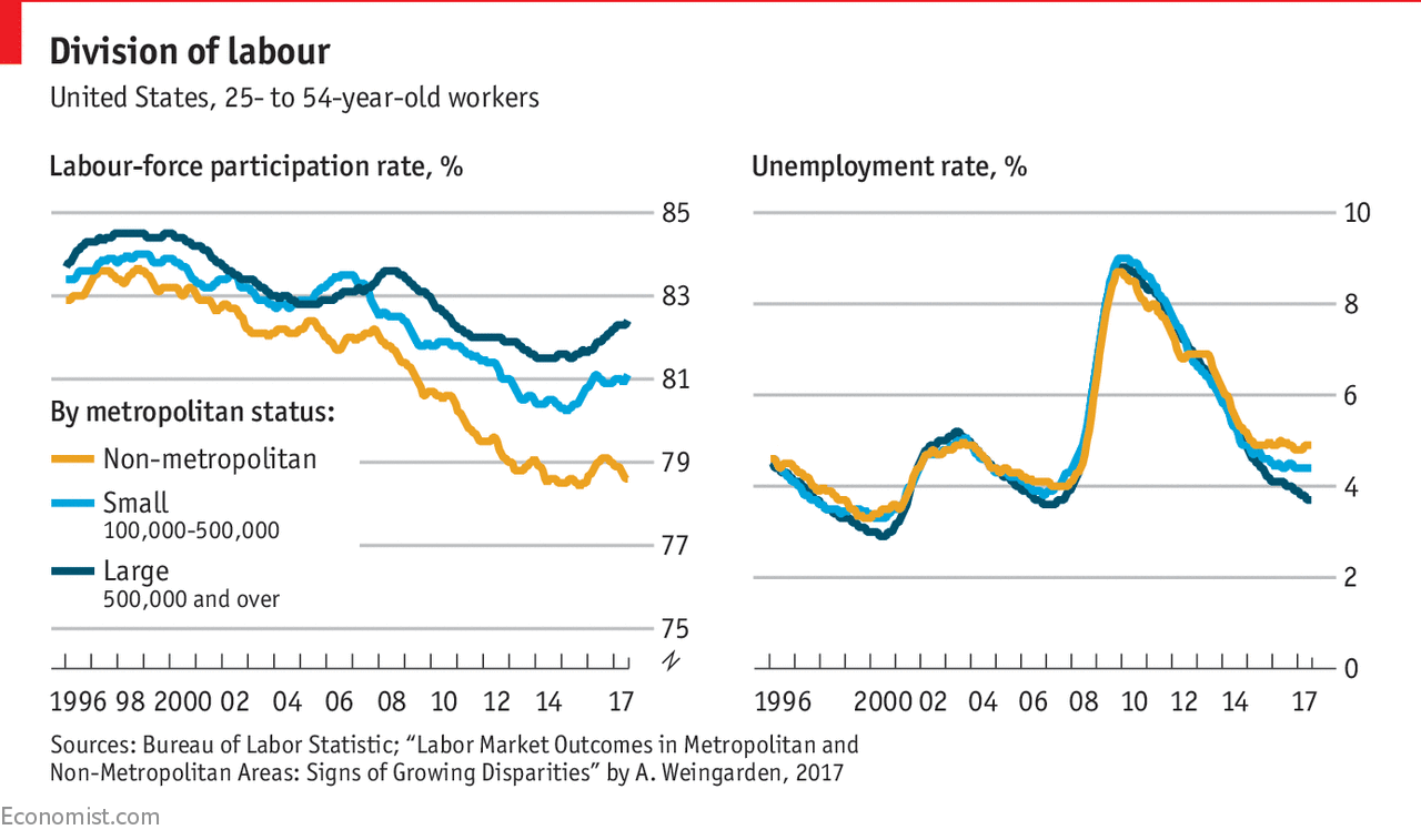 The economies of American states and cities are diverging