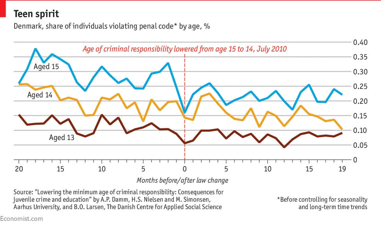 Denmark lowered the age of criminal responsibility to 14, but it did not reduce crime