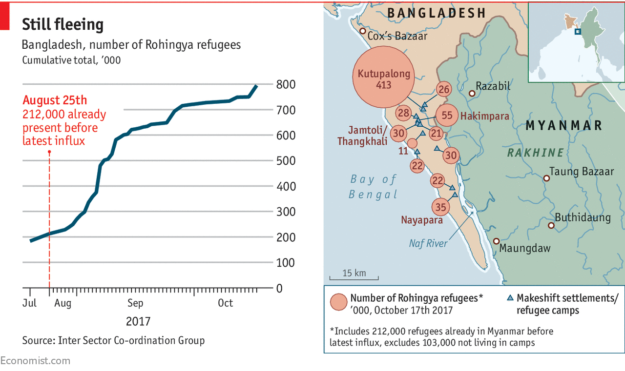 The flow of Rohingya refugees into Bangladesh shows no sign of abating