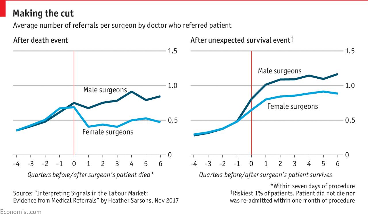 Doctors judge female surgeons more harshly when patients die