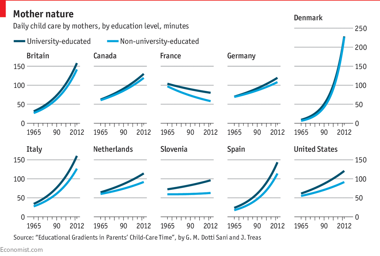 Parents Now Spend Twice As Much Time With Their Children As 50 Years